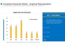 Complaints Received Details Graphical Representation Customer Complaint Mechanism Ppt Information