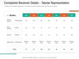 Complaints Received Details Tabular Representation Automation Compliant Management Ppt Themes