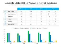 Complete Statistical HR Annual Report Of Employees