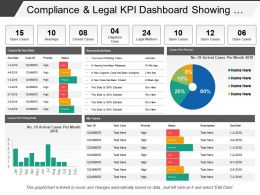 Compliance And Legal Kpi Dashboard Showing Cases By Due Date