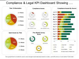 Compliance And Legal Kpi Dashboard Showing Compliance Issues And Resolution Time