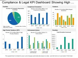 Compliance And Legal Kpi Dashboard Showing High Priority Violations