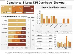 Compliance And Legal Kpi Dashboard Showing Outcome Comparison