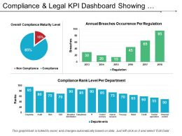 Compliance And Legal Kpi Dashboard Showing Overall Compliance Maturity Level