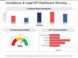 Compliance And Legal Kpi Dashboard Showing Overall Compliance Status