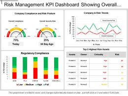 Compliance And Legal Kpi Dashboard Showing Regulatory Compliance