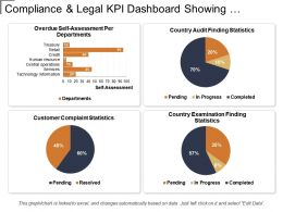 Compliance And Legal Kpi Dashboard Showing Self-Assessment Per Department