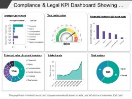 Compliance And Legal Kpi Dashboard Showing Total Matter Value