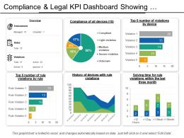 Compliance And Legal Kpi Dashboard Showing Violations By Devices