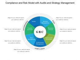 Compliance And Risk Model With Audits And Strategy Management