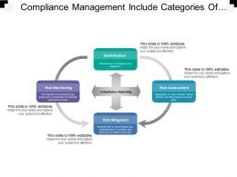 Compliance Management Include Categories Of Risk Monitoring Assessment And Mitigation