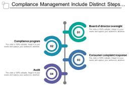 Compliance Management Include Distinct Steps To Maintain Standard