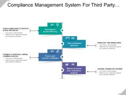 Compliance Management System For Third Party Association With Project