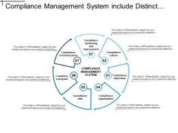 Compliance Management System Include Distinct Element For Continuous Improvement