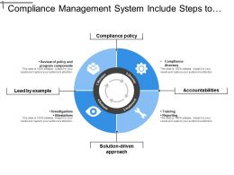 Compliance Management System Include Steps To Maintain Develop Evaluate And Implement Policies