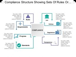 Compliance Structure Showing Sets Of Rules Or Benchmarks Or Standards To Be Followed