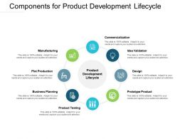 Components For Product Development Lifecycle