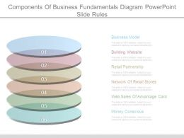 components_of_business_fundamentals_diagram_powerpoint_slide_rules_Slide01