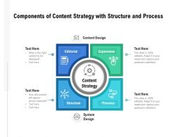 Components Of Content Strategy With Structure And Process