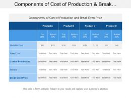 Components Of Cost Of Production And Break Even Analysis