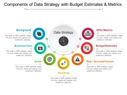 Components Of Data Strategy With Budget Estimates And Metrics