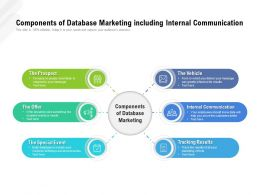Components Of Database Marketing Including Internal Communication