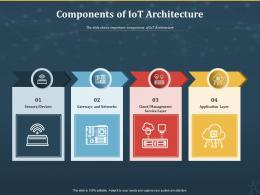 Components Of IoT Architecture Internet Of Things IOT Ppt Powerpoint Presentation Icon Inspiration