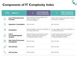 Components Of It Complexity Index Measure Ppt Powerpoint Presentation File Mockup