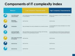 Components Of It Complexity Index Measure Virtualization Ppt Powerpoint Presentation Ideas Professional