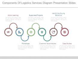 Components Of Logistics Services Diagram Presentation Slides