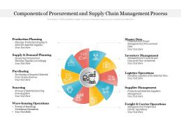 Components Of Procurement And Supply Chain Management Process
