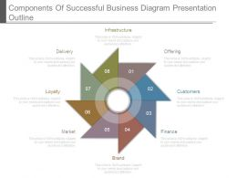 Components Of Successful Business Diagram Presentation Outline