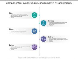 Components Of Supply Chain Management In Aviation Industry