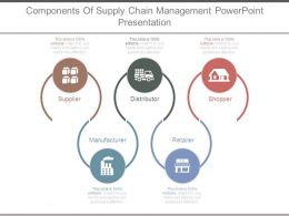 Components Of Supply Chain Management Powerpoint Presentation