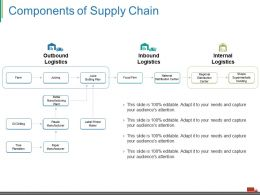 Components Of Supply Chain Ppt Examples
