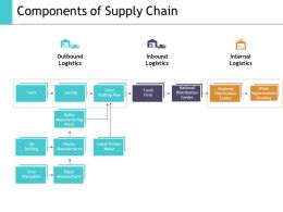 Components Of Supply Chain Ppt Show Graphics Example