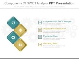 Components Of Swot Analysis Ppt Presentation