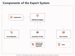 Components Of The Expert System Explanation Users Ppt Powerpoint Presentation Slides