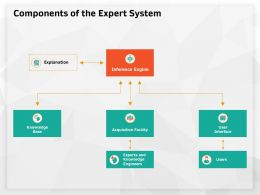 Components Of The Expert System Facility Ppt Powerpoint Presentation Clipart