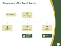 Components Of The Expert System Inference Ppt Powerpoint Presentation Ideas Example Introduction