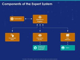 Components Of The Expert System Ppt Powerpoint Presentation Styles Maker