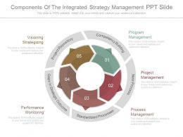 Components Of The Integrated Strategy Management Ppt Slide