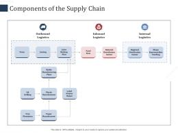 Components Of The Supply Chain Farm SCM Performance Measures Ppt Introduction