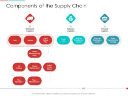 Components Of The Supply Chain Firm Supply Chain Management Architecture Ppt Background
