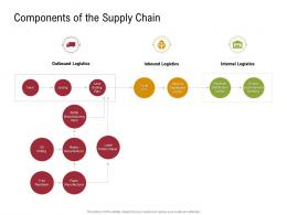 Components Of The Supply Chain Logistics Sustainable Supply Chain Management Ppt Icons