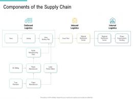 Components Of The Supply Chain Outbound Supply Chain Management And Procurement Ppt Download