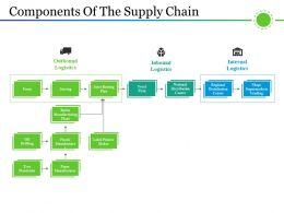 Components Of The Supply Chain Powerpoint Templates