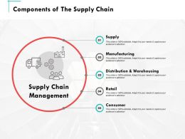 Components Of The Supply Chain Ppt Powerpoint Presentation Summary Slides