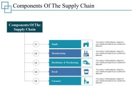 Components Of The Supply Chain Ppt Professional Show