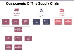 Components Of The Supply Chain Presentation Portfolio